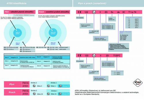 ATEX elektromotory IEC rozdelenie