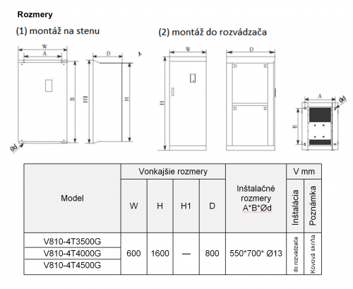 frekvenčný menič v810 350kw