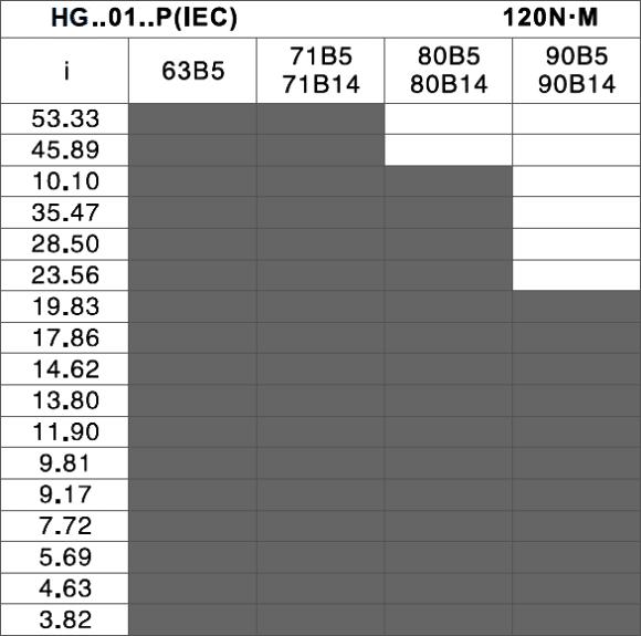 tabuľka prevodov a prírub - čelná elektroprevodovka HG01