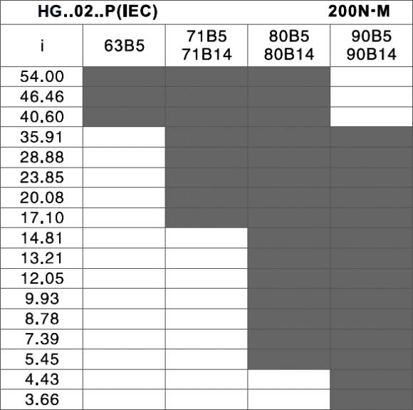 tabuľka prevodov a prírub - čelná elektroprevodovka HG02