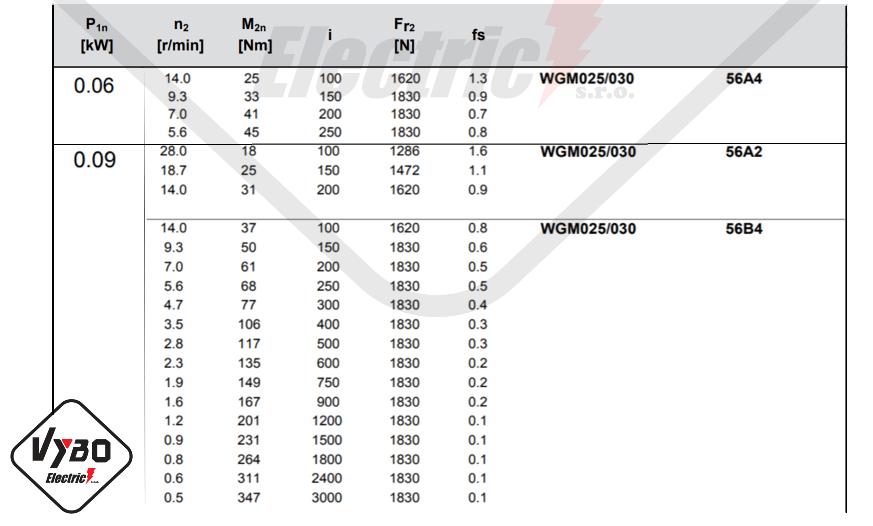 parametre výkonnosti wgm030
