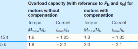 DC elektromotory - preťaženie