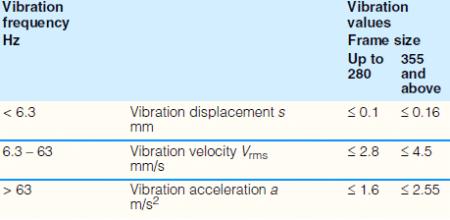DC elektromotory - vibrácie
